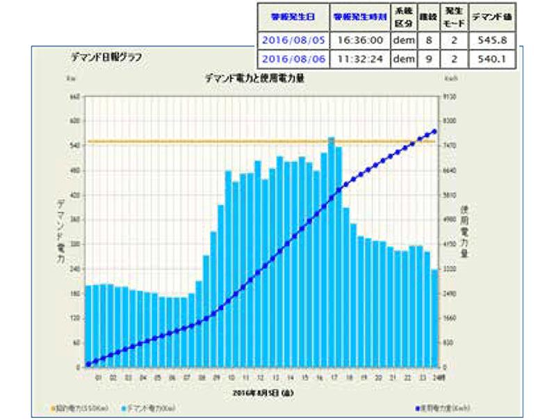 デマンド日報グラフ