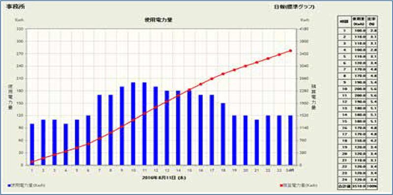電力日報(標準グラフ)