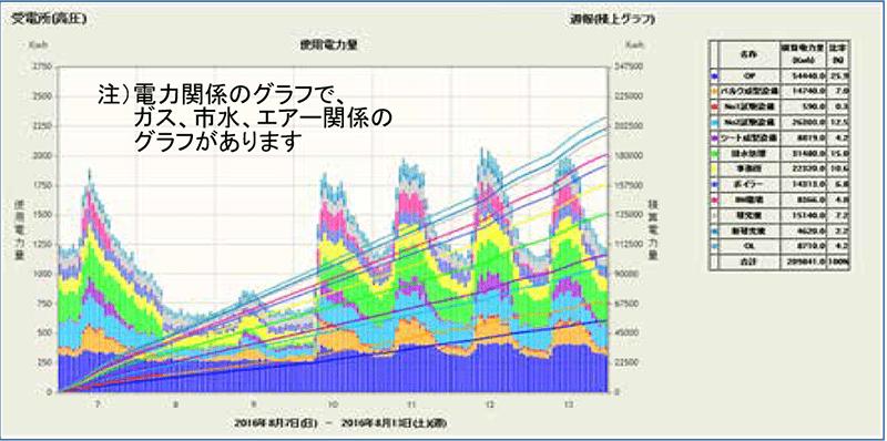 電力日報(詳細グラフ)