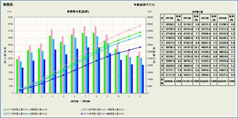 電力年報(複数年比較)