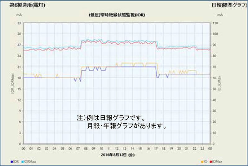 常時絶縁(日報グラフ)(低圧)