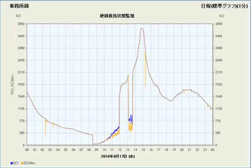 絶縁抵抗(日報グラフ)