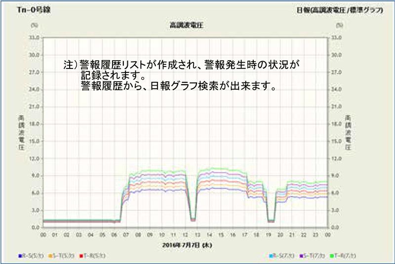 高調波(電圧)グラフ