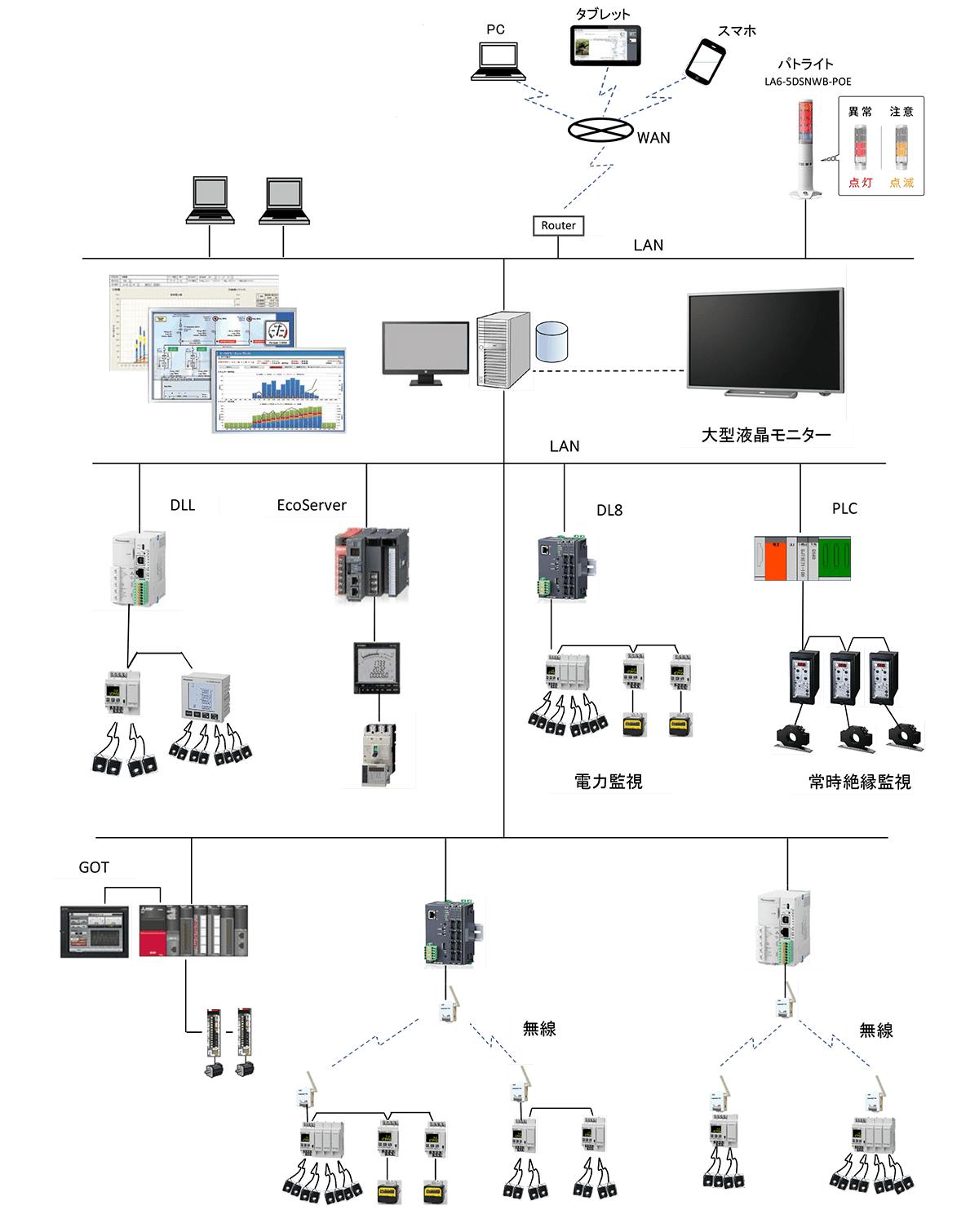 絶縁監視システムの構成概要